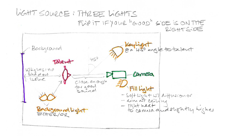 VideoMarketing_Floorplan_3-lights