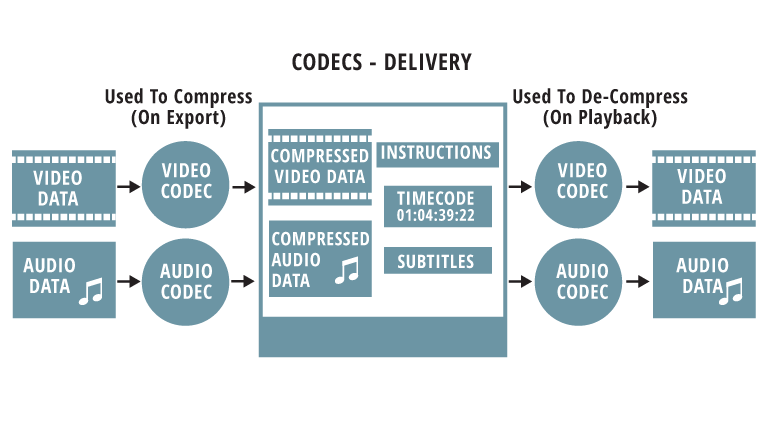 codec computer means